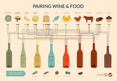 Food and wine pairing fundamentals
