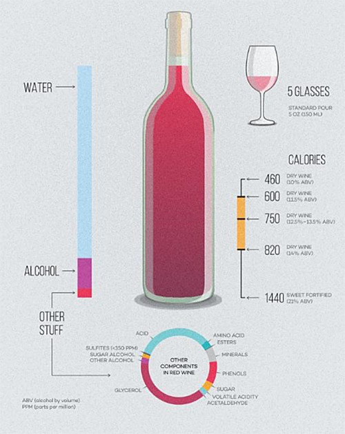 Wine Components